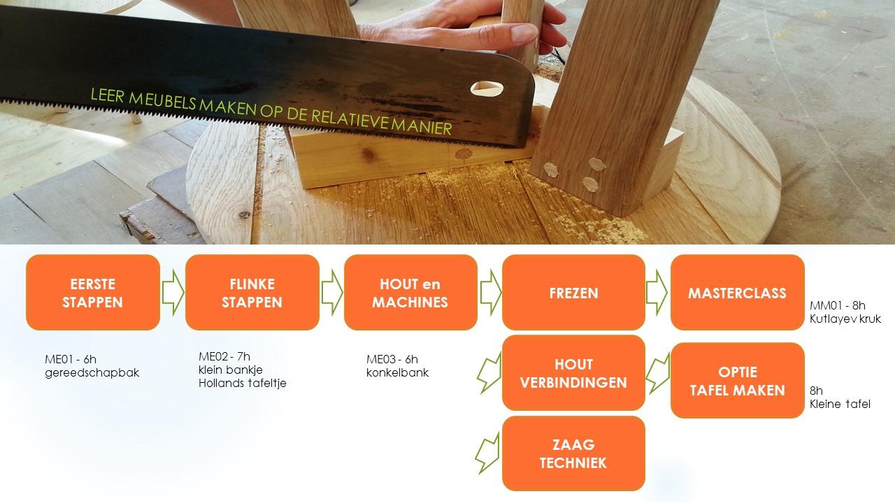 Cursus overzicht houtbewerking bijvoorbeeld hier de konkelbank